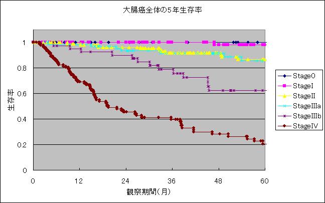 図1:2008年までの大腸癌456例の治療成績(疾患特異的生存率)