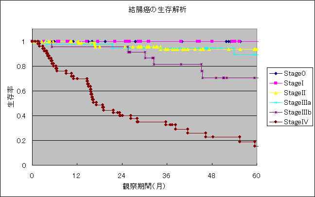 図2:2008年までの結腸癌258例の治療成績(疾患特異的生存率)